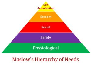 Maslows Hierachary of Needs